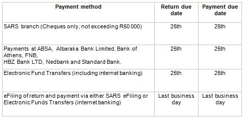 SARS Payment deadline